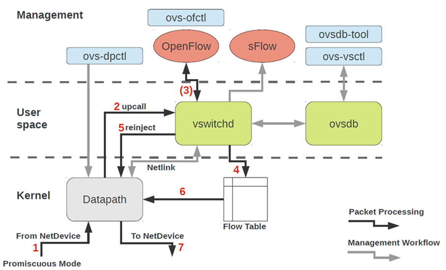 The introduction to OVS architecture