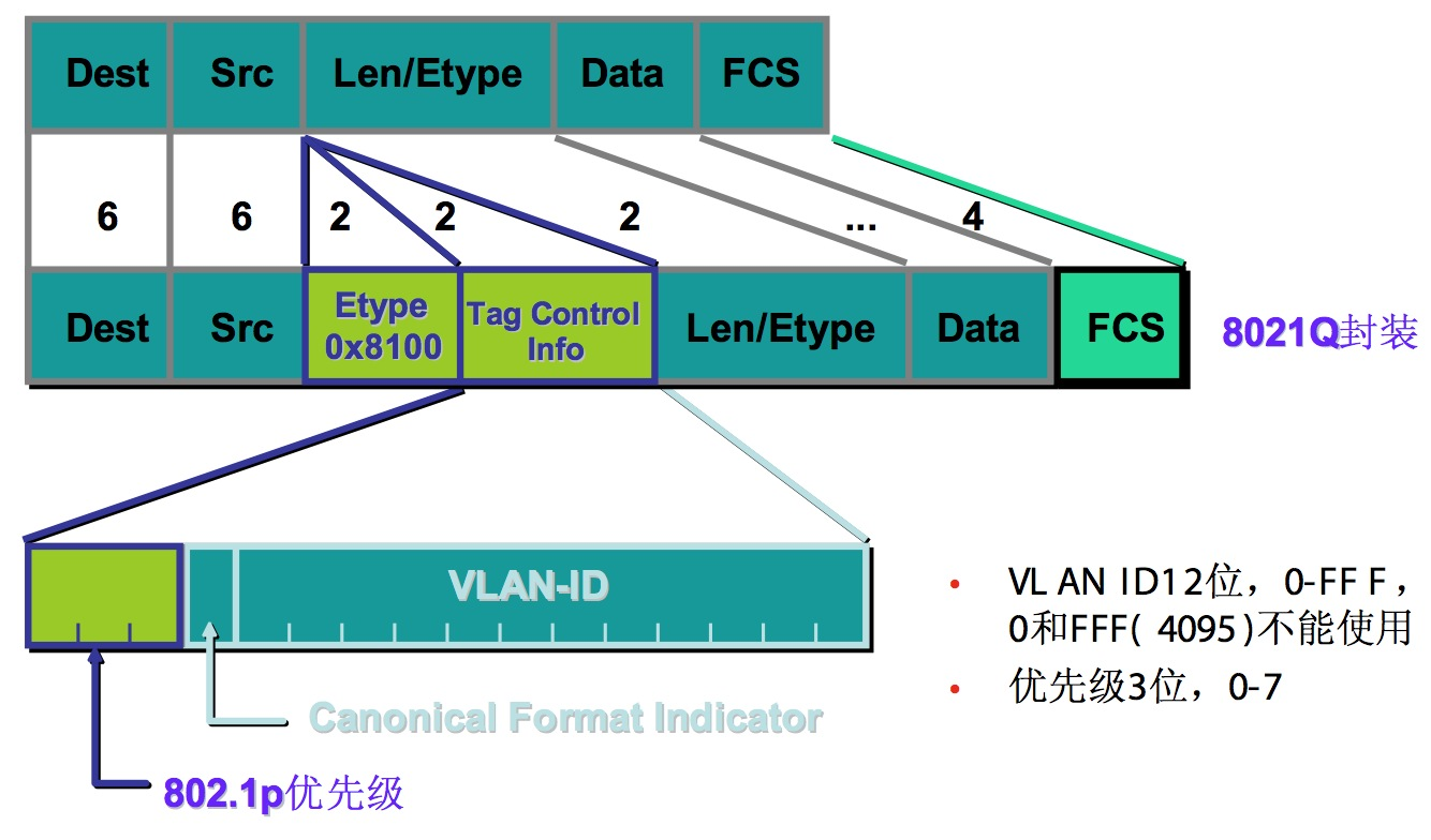 Linux vlan and macvlan implementation